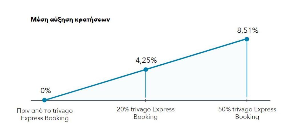 ένα γράφημα που δείχνει αύξηση κατά 8,51% στις κρατήσεις με το trivago Express Booking
