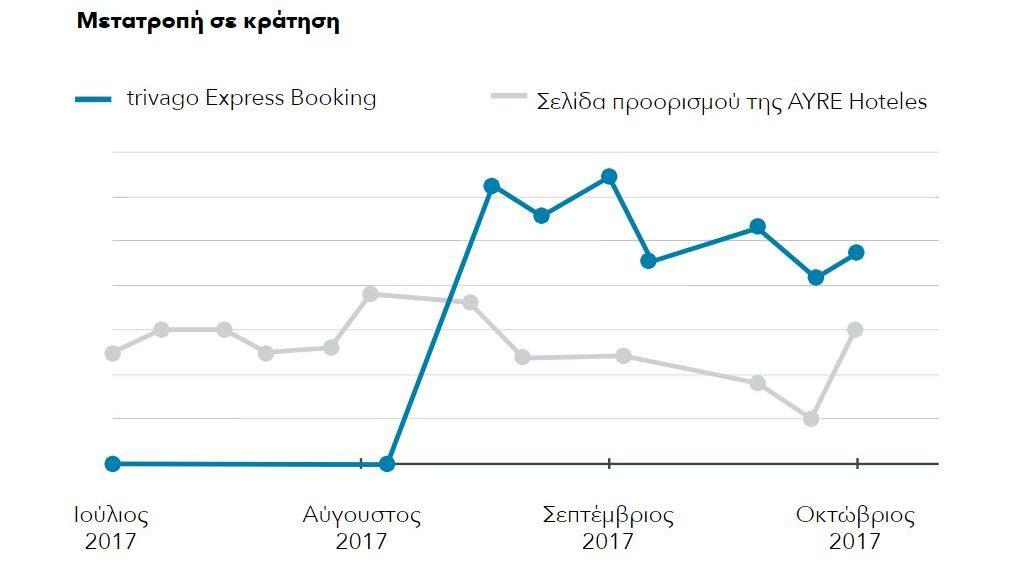 ένα γράφημα που δείχνει υψηλότερο ποσοστό μετατροπής στη σελίδα του trivago Express Booking από ό,τι στη σελίδα προορισμού της AYRE